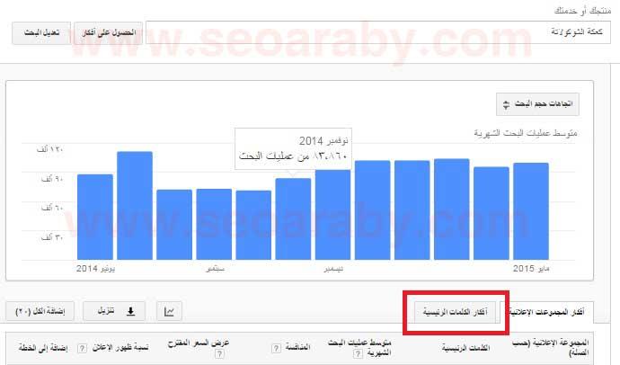 متوسط عمليات البحث الشهرية